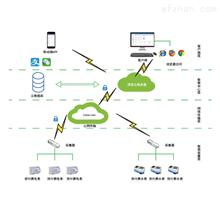 AcrelCloud-3200商业预付费管控云平台 集团用电集中管理