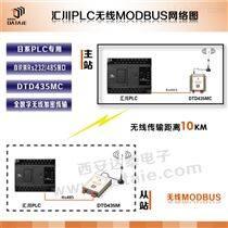 汇川plc无线通「讯模块|PLC无线|达泰无线模←块