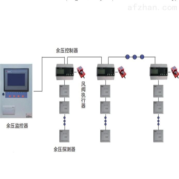 安科瑞余压监控系统 一体式智能化系统