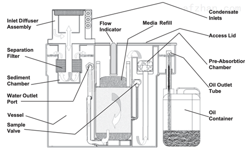 Filtration Group  Accu-Zorb 油水分离器