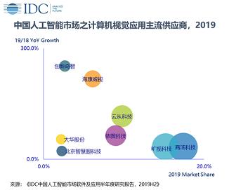 IDC:2019年中國人工智能軟件及應用市場規模達28.9億美元