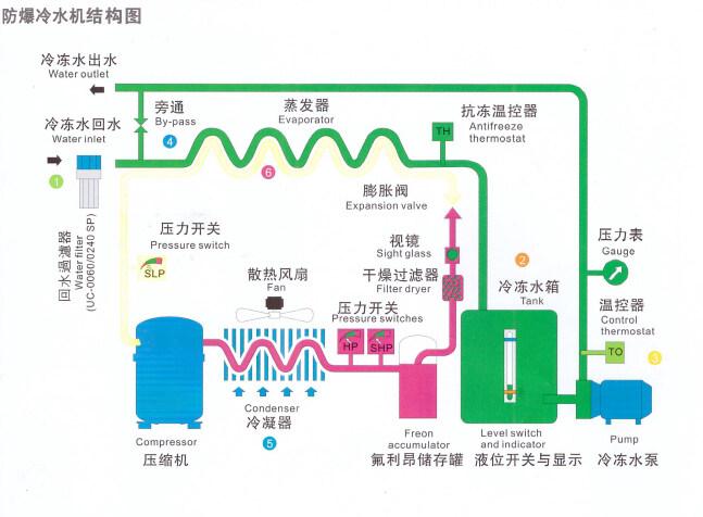 冷水机结构图.jpg