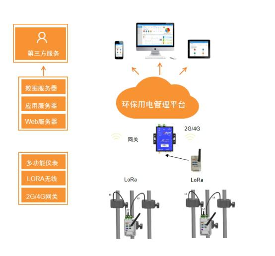 江苏污染治理设施用电监管系统 安科瑞厂家
