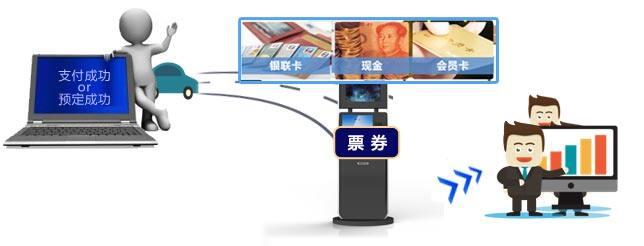 景区自助售票机(47寸)使用流程图