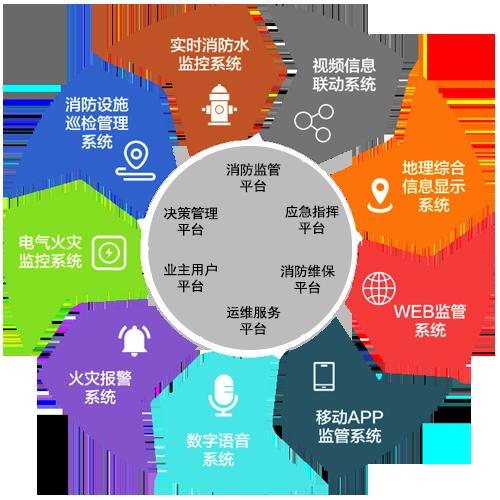 智慧消防物联网远程监控系统平台