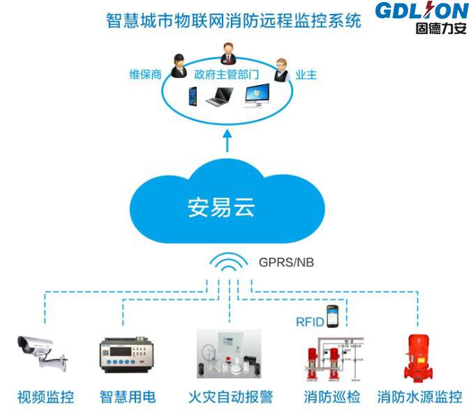 智慧消防物联网品牌厂家结构图