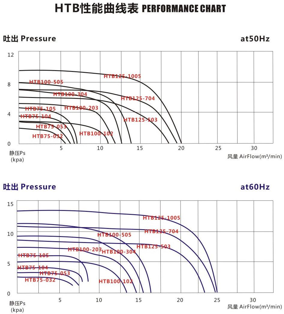 HTB100-203 1.5KW全风透浦多段式中压鼓风机示例图3