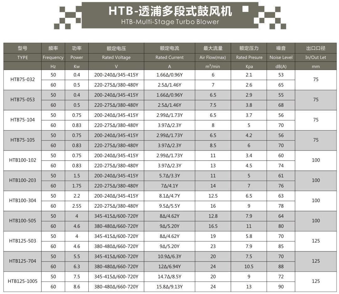 HTB100-203 1.5KW全风透浦多段式中压鼓风机示例图4